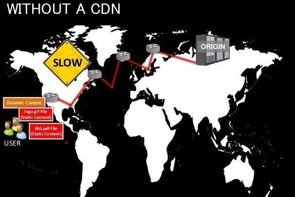 CDNetworks - Without a CDN - Infographic