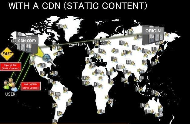 CDNetworks - With a CDN Static Content - Infographic